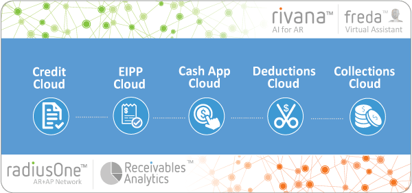 Integrated receivables Cloud