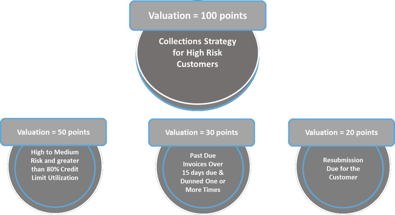 An Illustration Showing How to Assign Scores and Decide on Collections Prioritization
