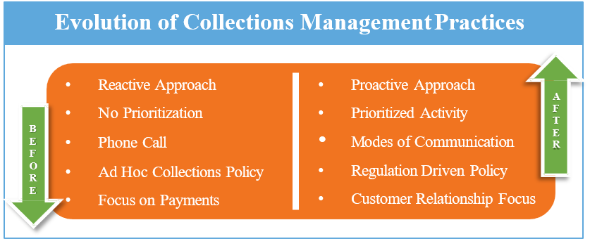 Evolution of Collections Management Practices
