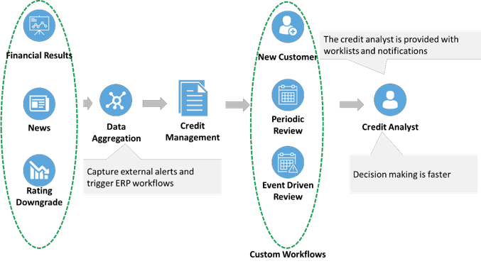 Process and System Driven Credit Operations