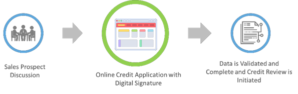 The Online Credit Application Process