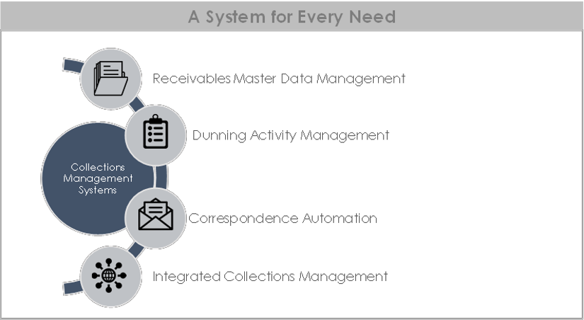 Types of Collections Management Systems