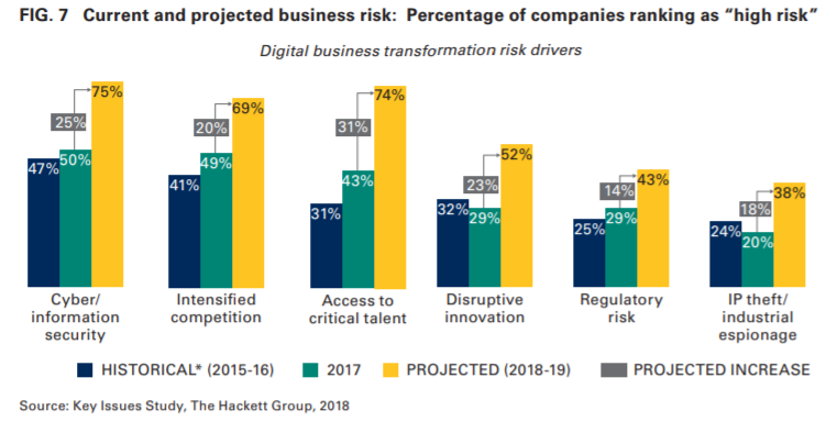 Current and projected business risk Percentage of companies ranking as high risk
