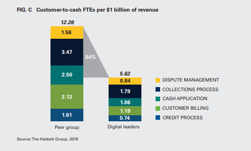 Customer-to-cash FTEs per $1 billion of revenue