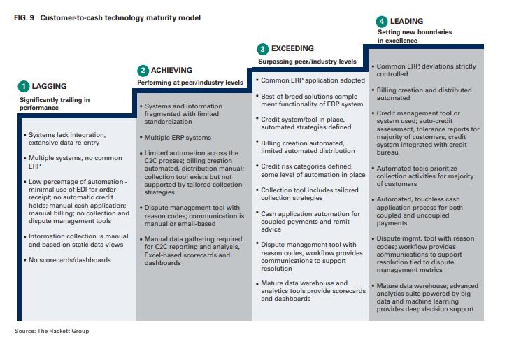 Customer-to-cash technology maturity model