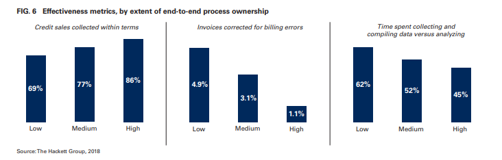 Effectiveness metrics, by extent of end-to-end process ownership