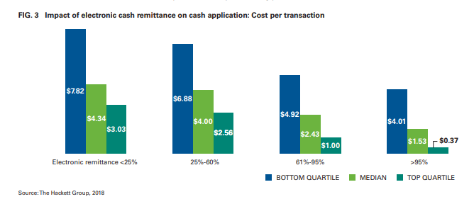 Impact of electronic cash remittance on cash application Cost per transaction