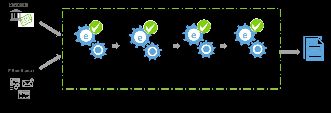 Automated Cash Application Process