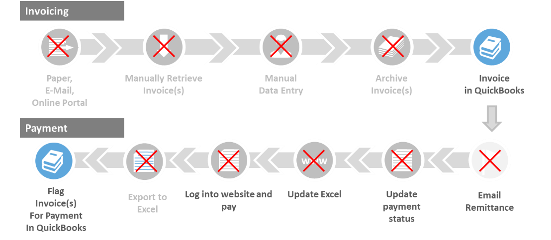 Condensing a 10 step process to a 2 step process by leveraging a buyer-supplier network