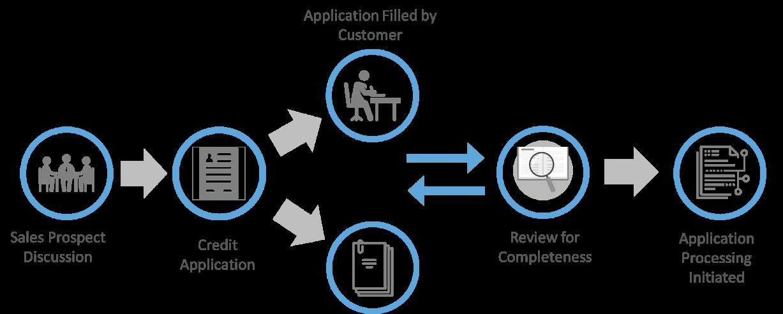 Current Credit Application Process