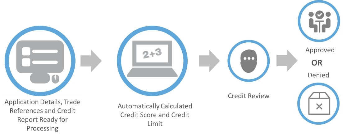 Credit Review and Customer Onboarding Process