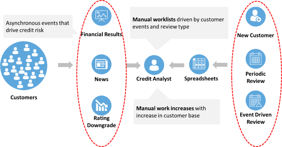 Challenges with a Manual Credit Analyst Driven Process