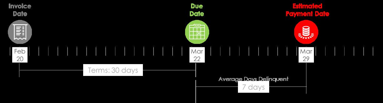 Customer Payment Behavior According to ADD