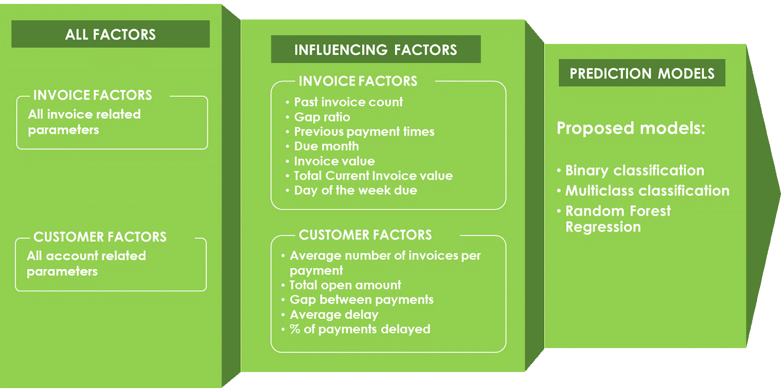 Figure 10: A list of key factors considered by machine learning algorithms