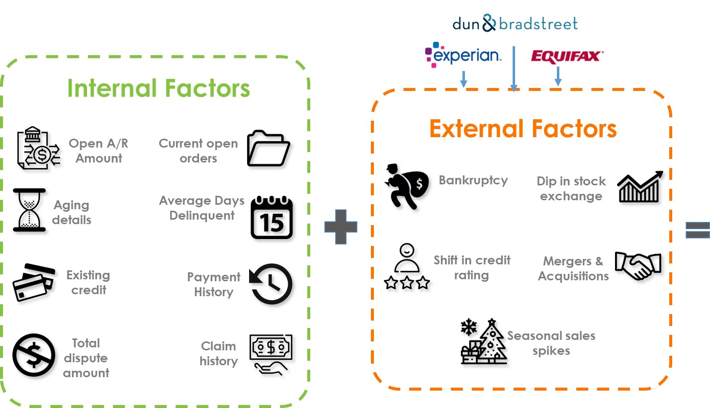 Internal and External Factors Used by Artificially Intelligent System