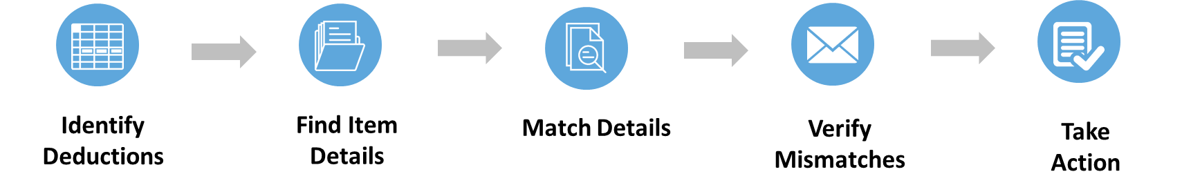 Manual Steps in Resolving Deductions