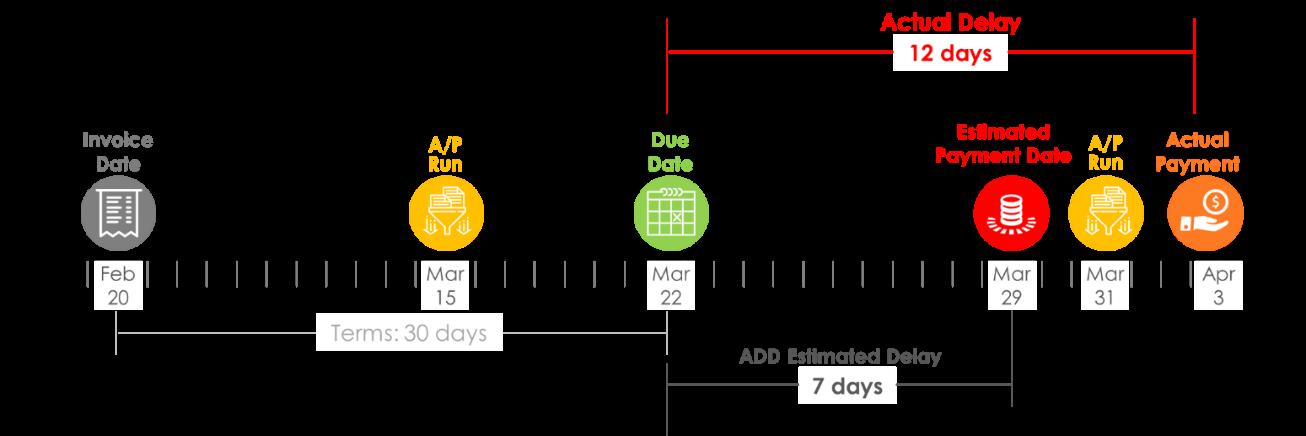 Predicted Delay vs. Actual Delay