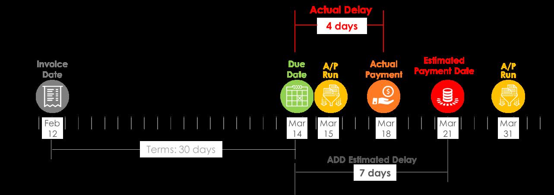 Predicted Delay vs. Actual Delay2